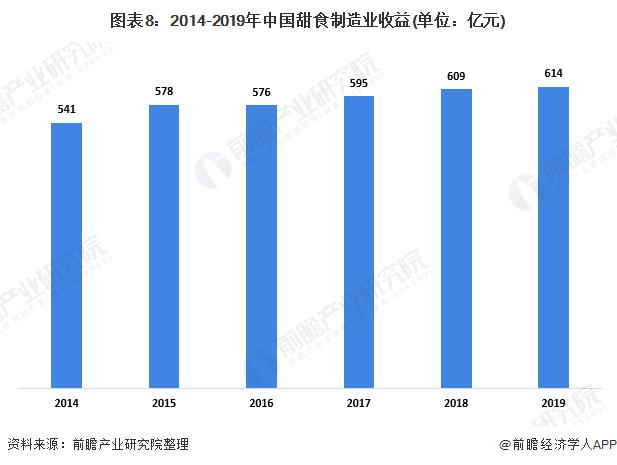 图表8:2014-2019年中国甜食制造业收益(单位:亿元)