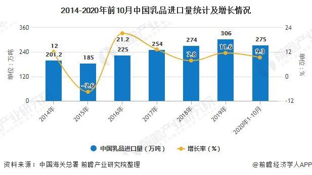 2014-2020年前10月中国乳品进口量统计及增长情况