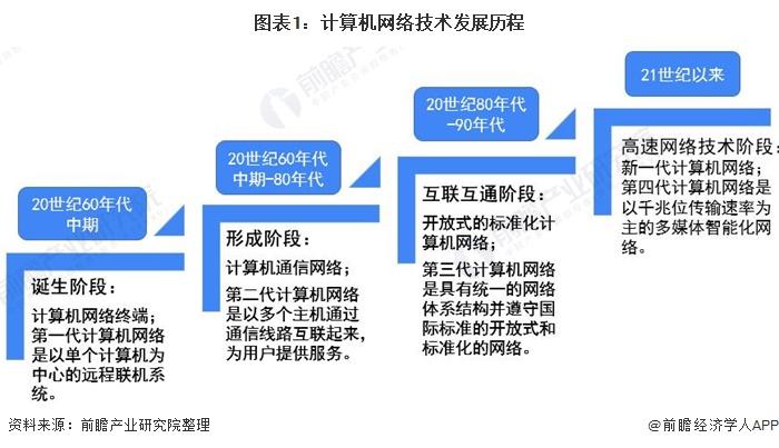 图表1:计算机网络技术发展历程