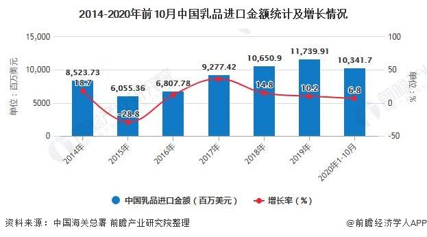 2014-2020年前10月中国乳品进口金额统计及增长情况