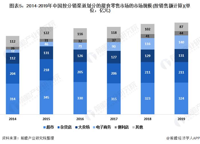 图表5:2014-2019年中国按分销渠道划分的甜食零售市场的市场规模(按销售额计算)(单位:亿元)