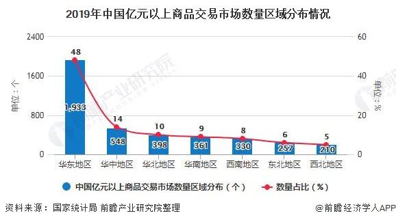 2019年中国亿元以上商品交易市场数量区域分布情况