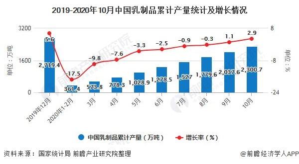 2019-2020年10月中国乳制品累计产量统计及增长情况