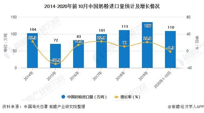 2014-2020年前10月中国奶粉进口量统计及增长情况