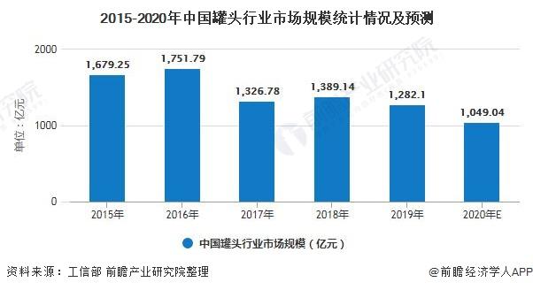 2015-2020年中国罐头行业市场规模统计情况及预测
