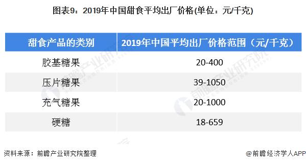 图表9:2019年中国甜食平均出厂价格(单位:元/千克)
