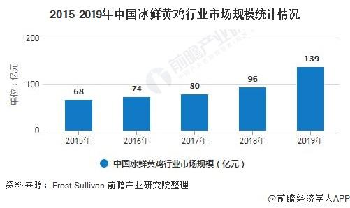 2015-2019年中国冰鲜黄鸡行业市场规模统计情况