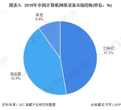 图表3:2019年中国计算机网络设备市场结构(单位:%)