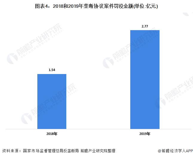 图表4:2018和2019年垄断协议案件罚没金额(单位:亿元)