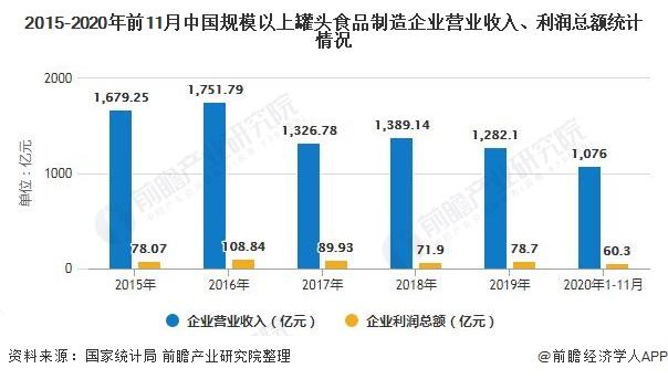 2015-2020年前11月中国规模以上罐头食品制造企业营业收入、利润总额统计情况