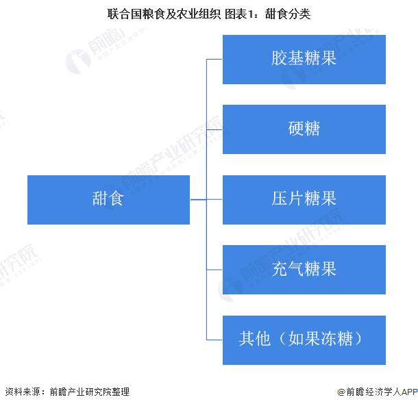 联合国粮食及农业组织 图表1:甜食分类