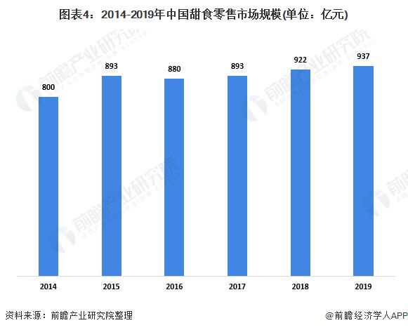 图表4:2014-2019年中国甜食零售市场规模(单位:亿元)