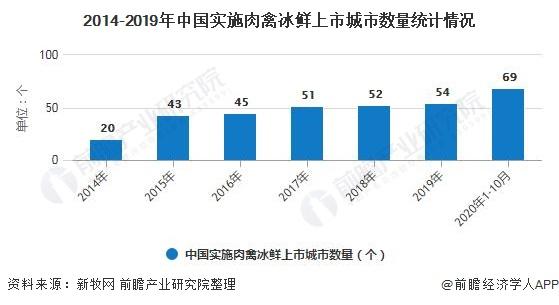 2014-2019年中国实施肉禽冰鲜上市城市数量统计情况