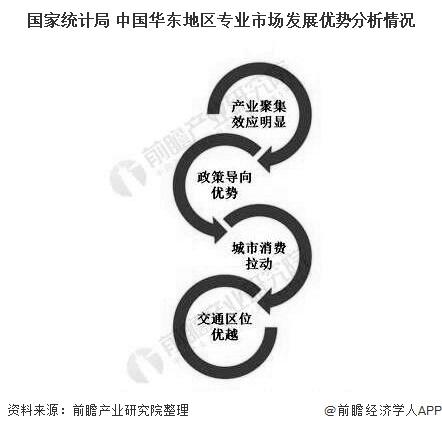 国家统计局 中国华东地区专业市场发展优势分析情况