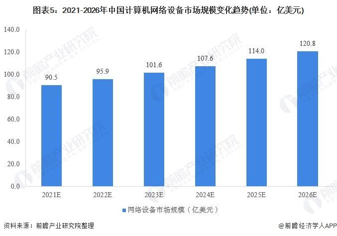图表5:2021-2026年中国计算机网络设备市场规模变化趋势(单位:亿美元)