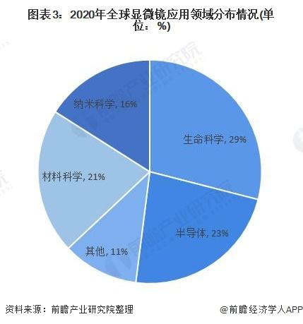 图表3:2020年全球显微镜应用领域分布情况(单位:%)