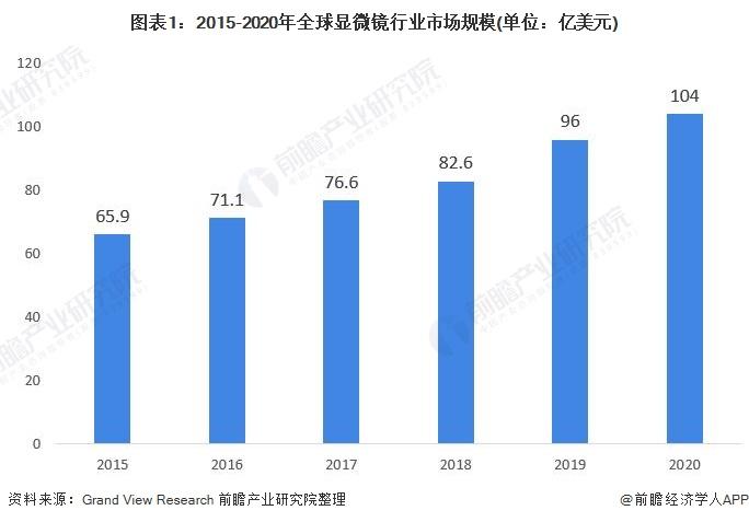 图表1:2015-2020年全球显微镜行业市场规模(单位:亿美元)
