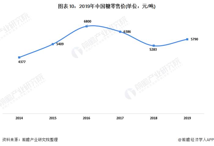 图表10:2019年中国糖零售价(单位:元/吨)