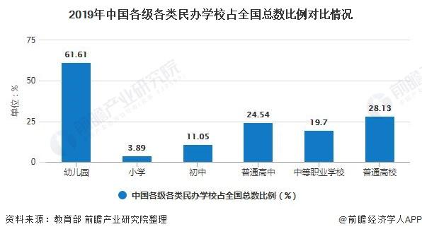 2019年中国各级各类民办学校占全国总数比例对比情况