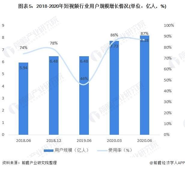 图表5:2018-2020年短视频行业用户规模增长情况(单位:亿人,%)