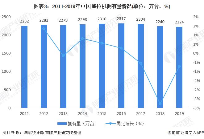 图表3:2011-2019年中国拖拉机拥有量情况(单位:万台,%)