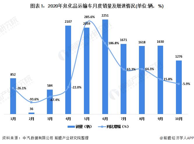 图表1:2020年危化品运输车月度销量及增速情况(单位:辆,%)