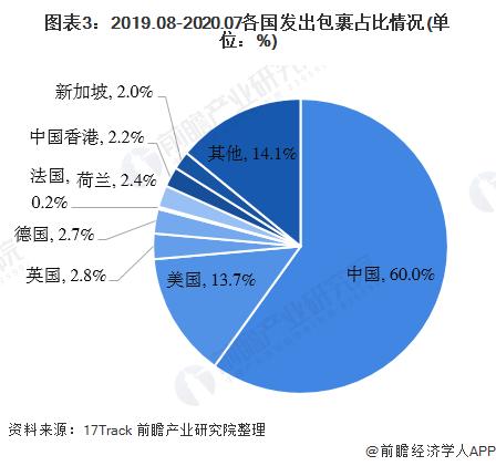 图表3:2019.08-2020.07各国发出包裹占比情况(单位:%)