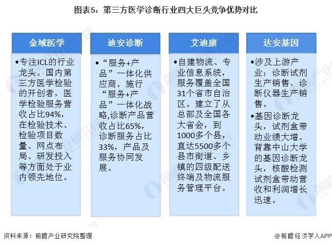 图表5:第三方医学诊断行业四大巨头竞争优势对比