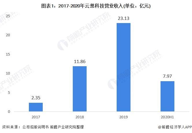 图表1:2017-2020年云想科技营业收入(单位:亿元)