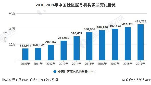 2010-2019年中国社区服务机构数量变化情况