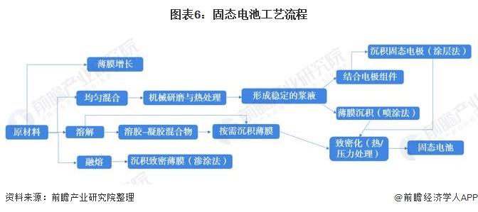 图表6:固态电池工艺流程