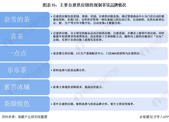 图表15:主要自建供应链的现制茶饮品牌情况