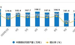 2020年1-10月中国铜材行业市场分析:累计<em>产量</em>超1600万吨