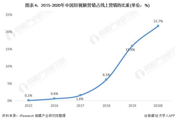 图表4:2015-2020年中国短视频营销占线上营销的比重(单位:%)