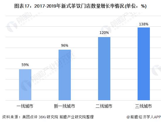 图表17:2017-2019年新式茶饮门店数量增长率情况(单位:%)