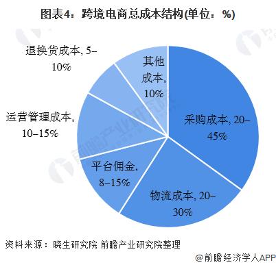 图表4:跨境电商总成本结构(单位:%)