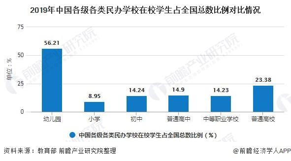 2019年中国各级各类民办学校在校学生占全国总数比例对比情况