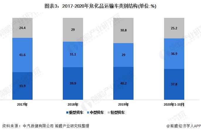 图表3:2017-2020年危化品运输车类别结构(单位:%)