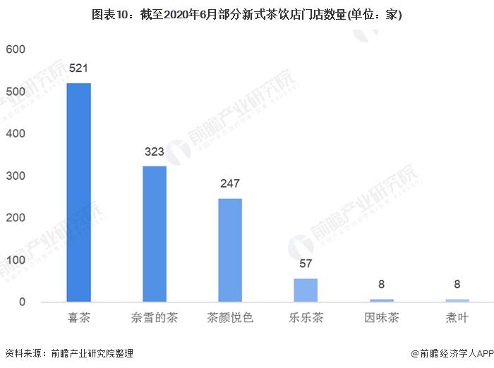 图表10:截至2020年6月部分新式茶饮店门店数量(单位:家)