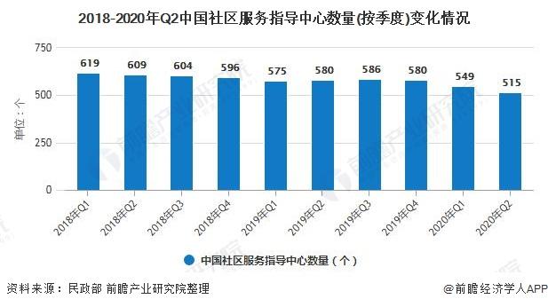 2018-2020年Q2中国社区服务指导中心数量(按季度)变化情况
