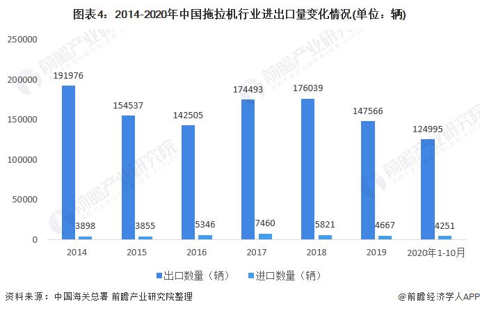 图表4:2014-2020年中国拖拉机行业进出口量变化情况(单位:辆)