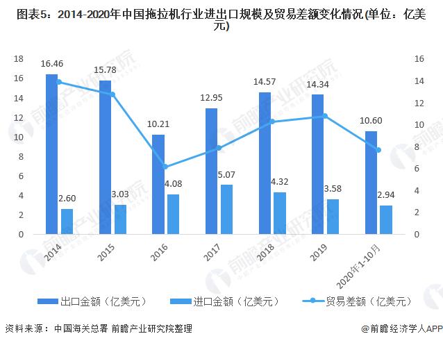 图表5:2014-2020年中国拖拉机行业进出口规模及贸易差额变化情况(单位:亿美元)