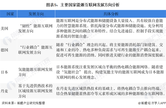 图表5:主要国家能源互联网发展方向分析