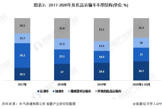 图表2:2017-2020年危化品运输车车型结构(单位:%)