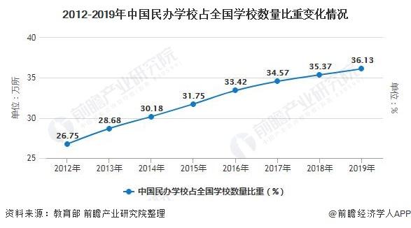 2012-2019年中国民办学校占全国学校数量比重变化情况