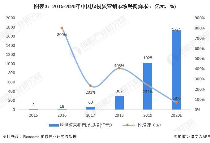 图表3:2015-2020年中国短视频营销市场规模(单位:亿元,%)