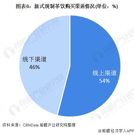 图表6:新式现制茶饮购买渠道情况(单位:%)