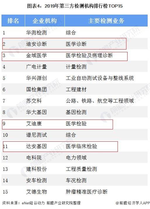 图表4:2019年第三方检测机构排行榜TOP15