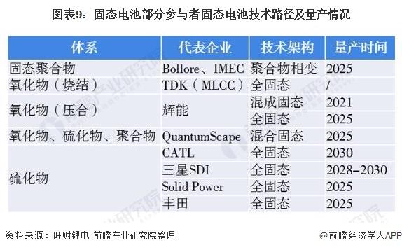 图表9:固态电池部分参与者固态电池技术路径及量产情况