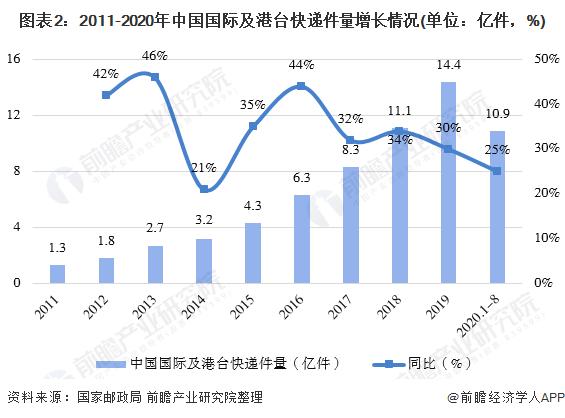 图表2:2011-2020年中国国际及港台快递件量增长情况(单位:亿件,%)